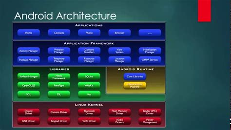 android software intoduction to android android software stack