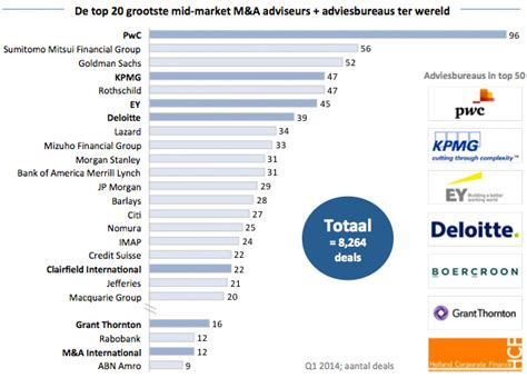 Pwc Mid Market Mba by 7 Adviesbureaus In Top 50 Mid Market M A Adviseurs