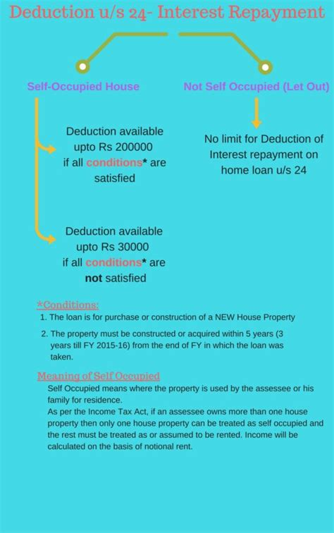 home loan interest deduction under section 24 b taken a home loan save tax now all about tax savings on