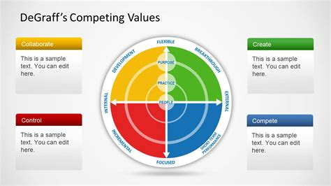 Competing Values Leadership dedraff s competing values diagram for powerpoint slidemodel