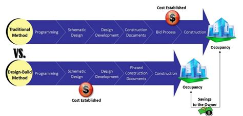 design and build contracts there s always a risk design build kenron