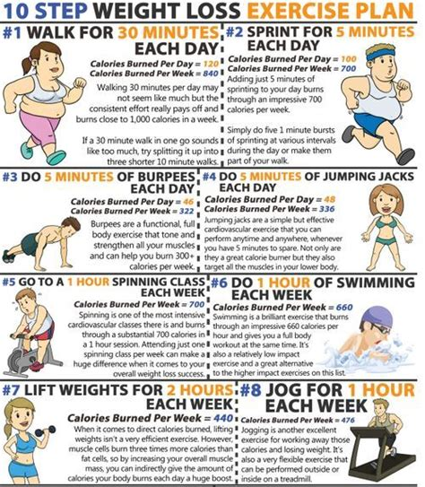 weight loss exercise plan 10 step weight loss exercise plan fitness