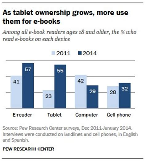 beyond east and west books e reading rises as device ownership jumps pew research