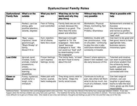 Family Therapy Worksheets by Family Therapy Worksheets Dysfunctional X3cb X3efamily