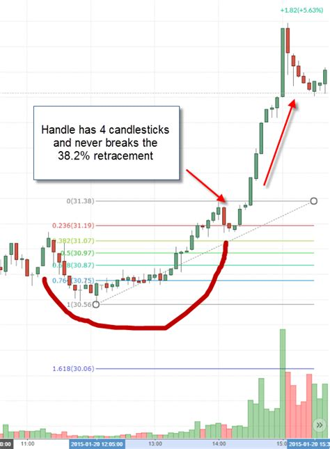 chart pattern cup and handle 3 strategies for how to trade the cup and handle pattern
