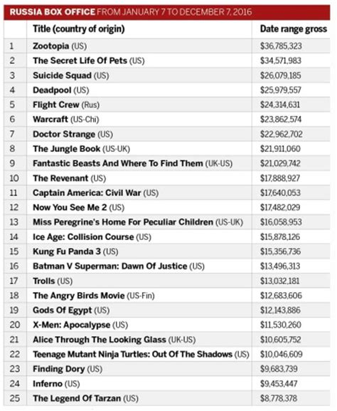 box office 2016 list 2016 at the russian box office hollywood fare dominates