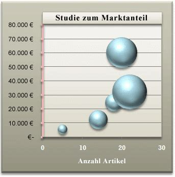 diagramme de dispersion excel 2010 pr 228 sentieren daten in einem blasendiagramm excel