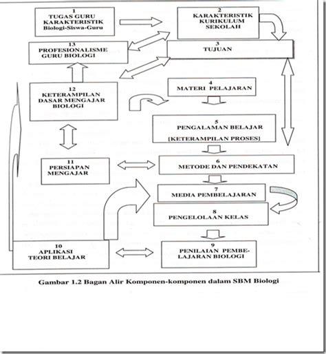Guru Profesional Menguasai Metode Dan Teril Mengajar Buchari Aima met karakteristik pembelajaran biologi dan ruang lingkup strategi belajar mengajar