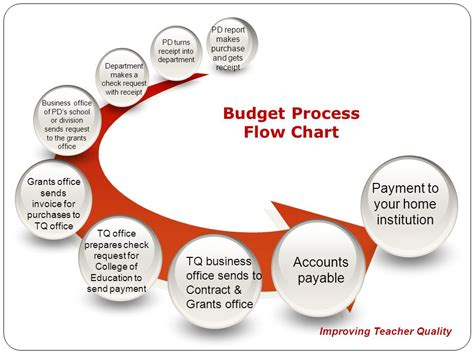 budget process flowchart improving quality project director information