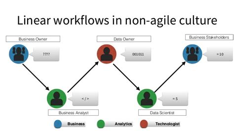 non linear workflow agile data science