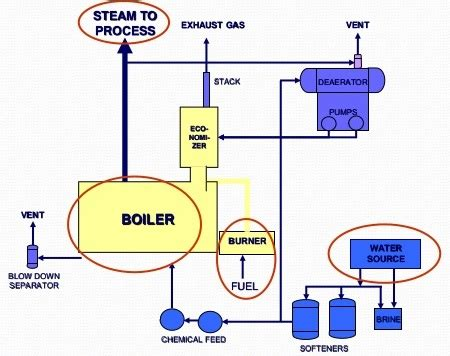 steam boiler diagram  parts  dummys electrical engineering