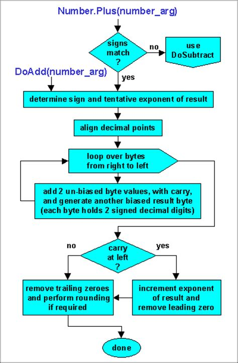 exle of algorithm and flowchart create a flowchart