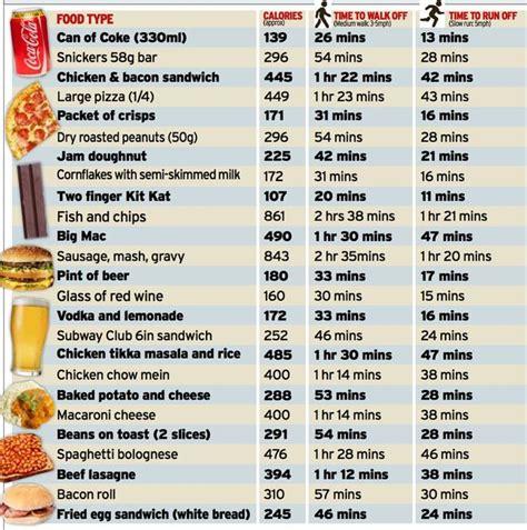 alimenti con poche calorie calorie ed attivit 224 fisica per smaltire nasce il nuovo