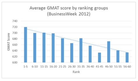 Johns Mba Average Gmat by The Numbers The Rankings Page 2 Of 3