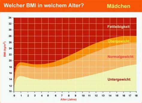 ab wann jugendlich ab welchem bmi gibt es eine zwangseinweisung magersucht