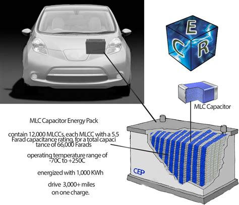3000 mile capacitor powered electrical vehicle create the future design contest