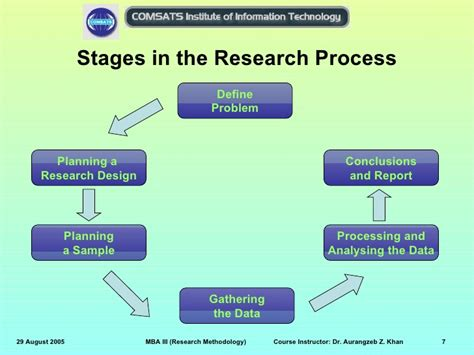 Types Of Research Methodology Mba by Research Methodology Week03