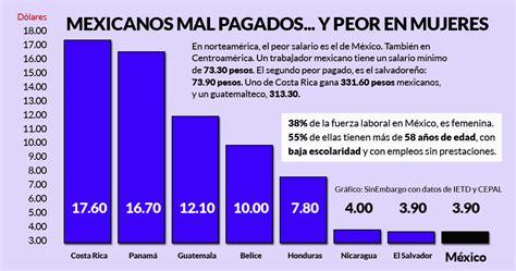 salario con descuentos 2016 la ola de pobreza en m 233 xico exige otra alza salarial los