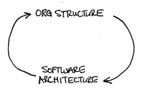 org structure, software architecture, and cross functional
