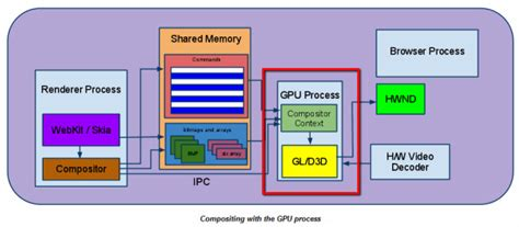 chrome gpu process chrome hardware gpu acceleration