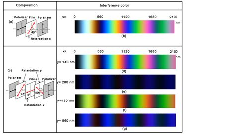interference colors color visual cryptography with stacking order dependence