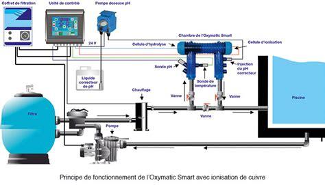 Attrayant Piscines Hydrosud Fr #1: schema-oxymatic-smart.jpg