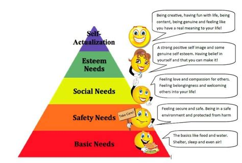 the needs theory motivating employees with maslows hierarchy of