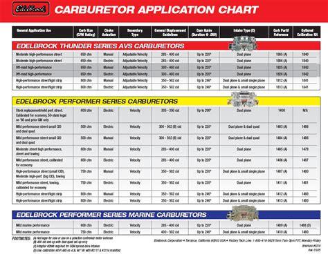 edelbrock 8867 diagram edelbrock 1406 carb vacuum diagram edelbrock carburetor