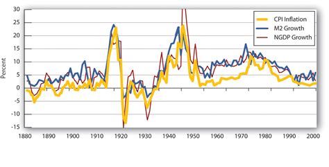 Cost Of C Section In Usa by Monetary Policy And The Fed