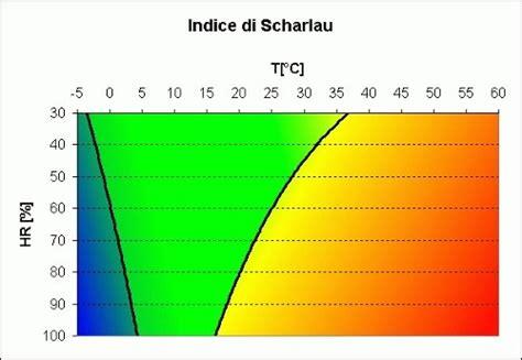 temperatura in ufficio per legge 626 l indice di scharlau per il disagio climatico