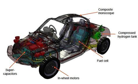 Brennstoffzellen Auto by Dieses Brennstoffzellenauto Ist Federleicht Und Sehr