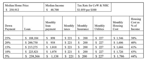 housing insurance cost what makes up the cost of housing cape fear habitat for humanity