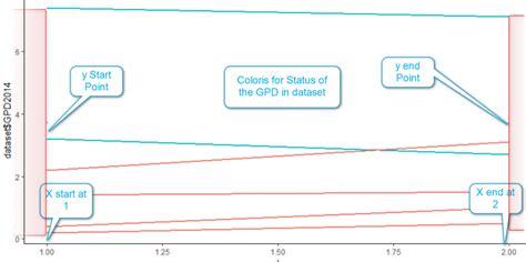 ggplot2 theme segment draw slope chart in power bi part 8 radacad