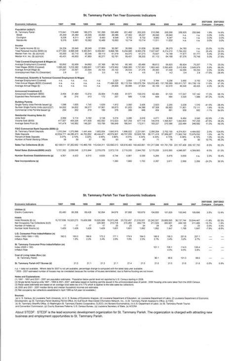 St Tammany Parish Property Tax Records St Tammany Parish Tax Accesor