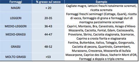 alimenti che aumentano i trigliceridi screen 2012 03 09 at 9 46 13 pm cucinareblog it