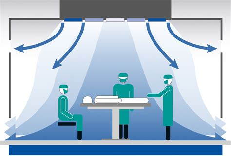 laminar flow in the operating room laminar flow canopy with recirculation fans