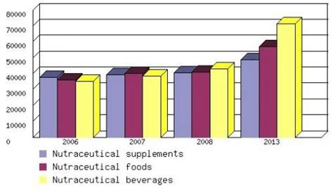 supplement industry worth global nutraceutical market worth 176 7 billion in 2013