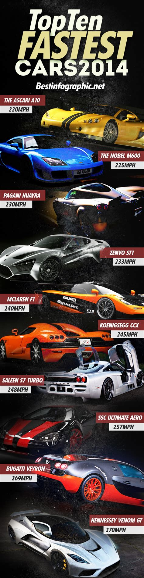 top 10 fastest cars in the world 2014 www imgkid the image kid has it
