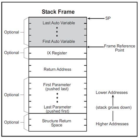 Stack Frame Diagram stack frame diagram frame design reviews
