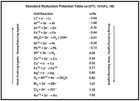 Cell Potential Table by Basics Of Electrochemistry Science Weise
