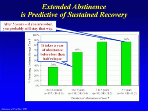 Detox And Relapse Rates by How Often Do Term Sober Alcoholics And Addicts