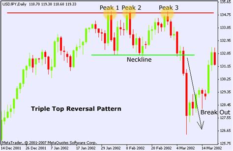 stock pattern triple top i am not convinced that technical analysis works because