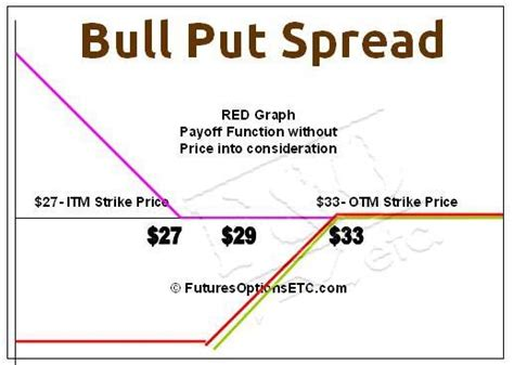 bull call spread payoff diagram bull put spread trading exle with payoff charts