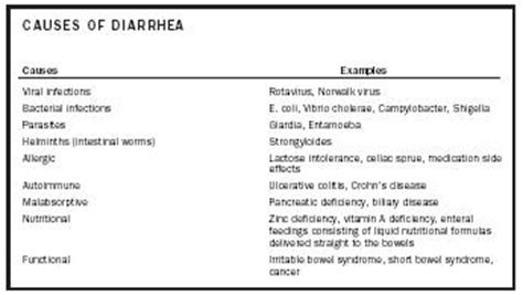 Constant Liquid Stools by Diarrhea Effects Food Nutrition Deficiency