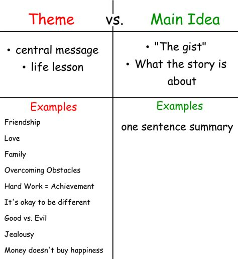 theme definition vs main idea notes mrs parker