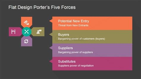 Porters Five Forces Micro Environment Powerpoint Design Porters Five Model Ppt