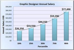 Landscape Architect Salary Nc Graphic Designer Salary Wages In 50 U S States