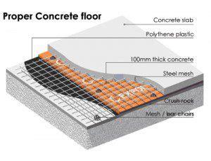 faq koncept concrete
