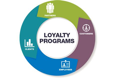 loyalty rewards program loyalty programs customer retention with rewards