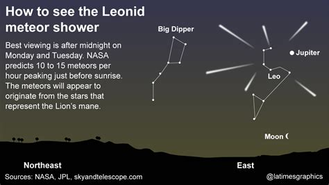 How Can I See The Meteor Shower Tonight by Leonid Meteor Shower To Peak In Wee Hours Will Require